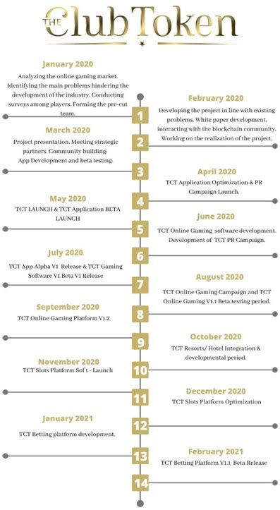 the club token roadmap timeline