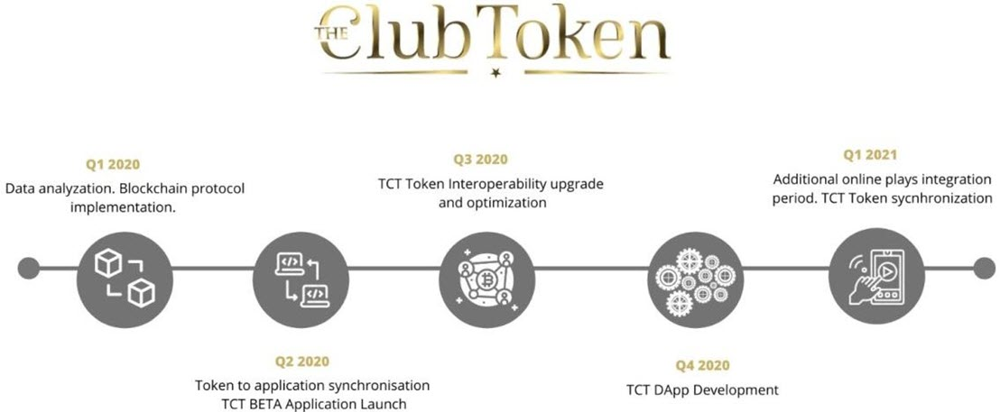 the club token roadmap